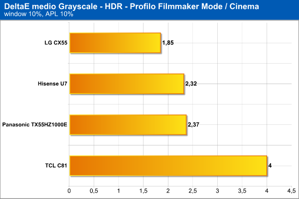 DeltaE medio scala di grigi HDR