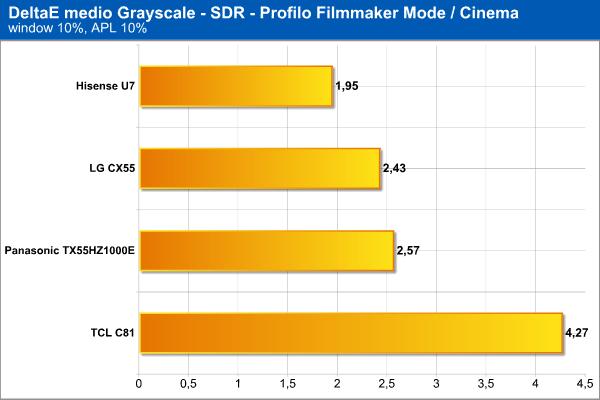 DeltaE medio scala di grigi SDR