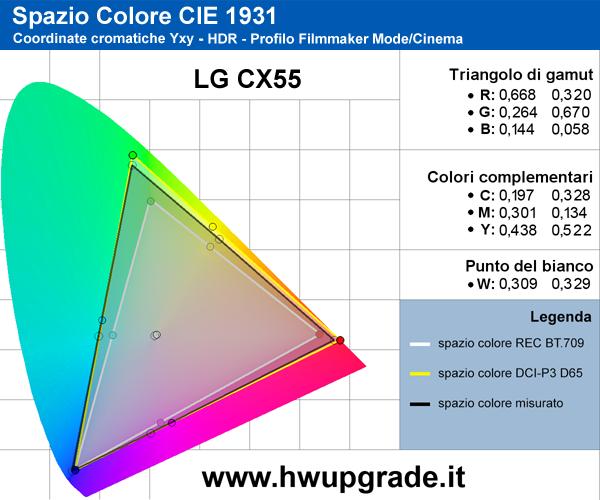 Gamut HDR LG CX55