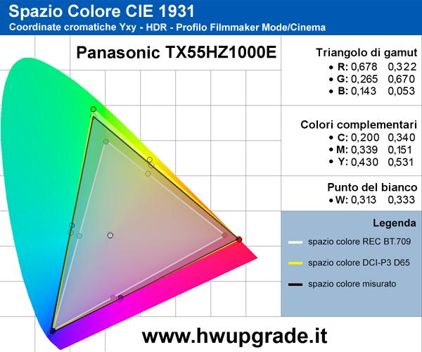 Gamut HDR Panasonic TX55HX1000E