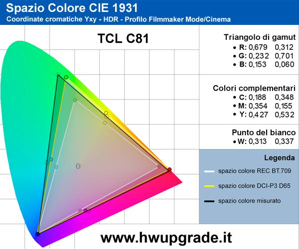 Gamut HDR TCL C81