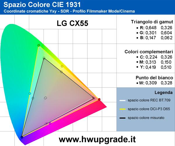 Gamut SDR LG CX55
