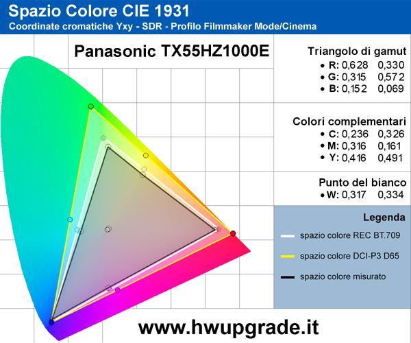 Gamut SDR Panasonic TX55HX1000E