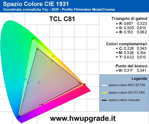 Gamut SDR TCL C81