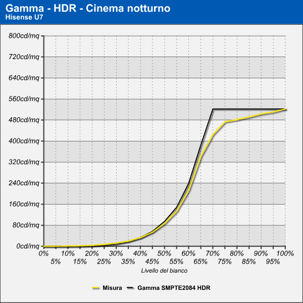 Gamma HDR Hisense U7