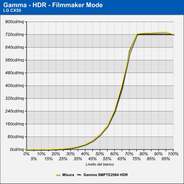 Gamma HDR LG CX55