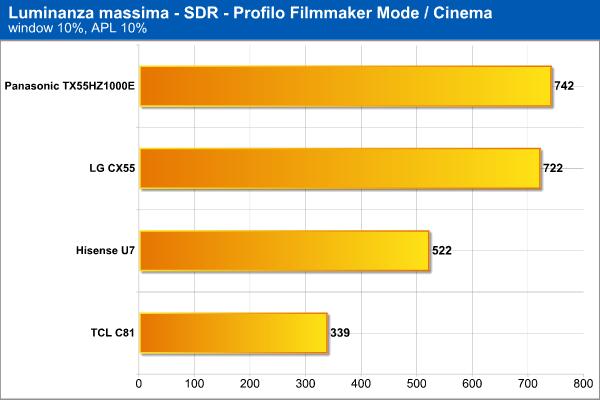 Luminanza massima SDR