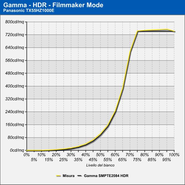 Gamma HDR Panasonic TX55HX1000E
