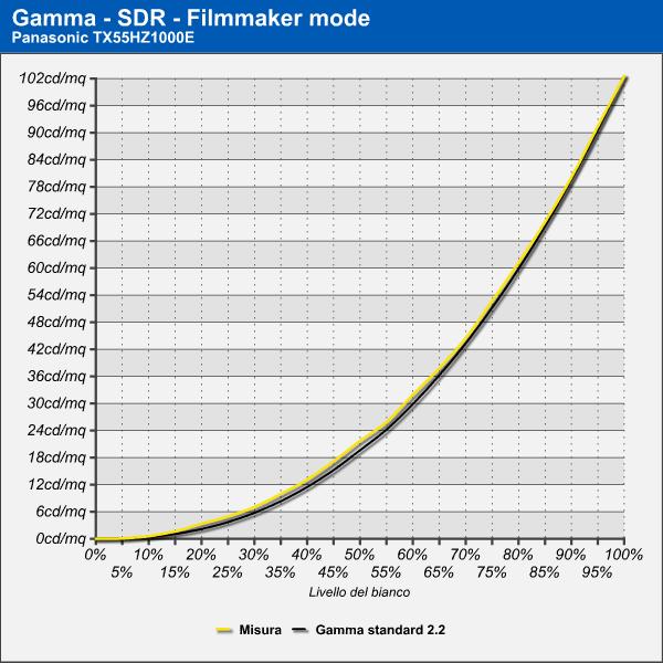 Gamma sdr Panasonic TX55HX1000E